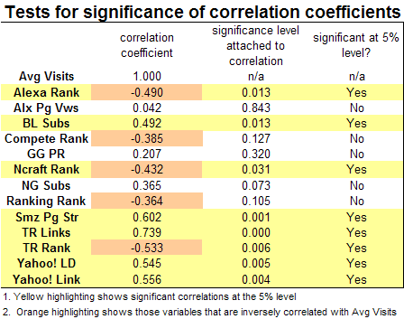 SEOmoz data Correlation Significance Table