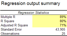 SEOmoz data Multiple Regression Results Summary