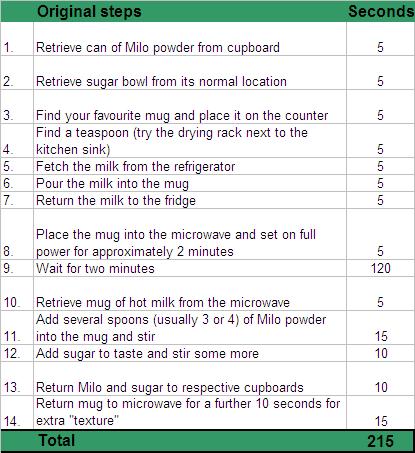 Optimisation example - Milo step before optimisation